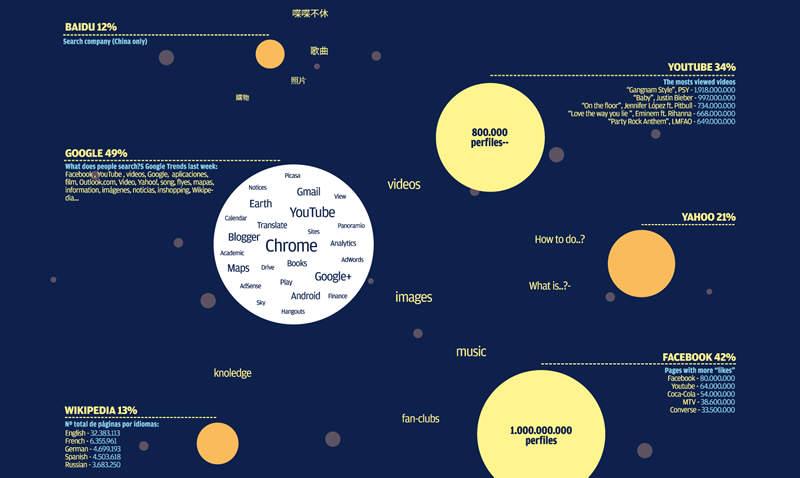 Infografías MDG